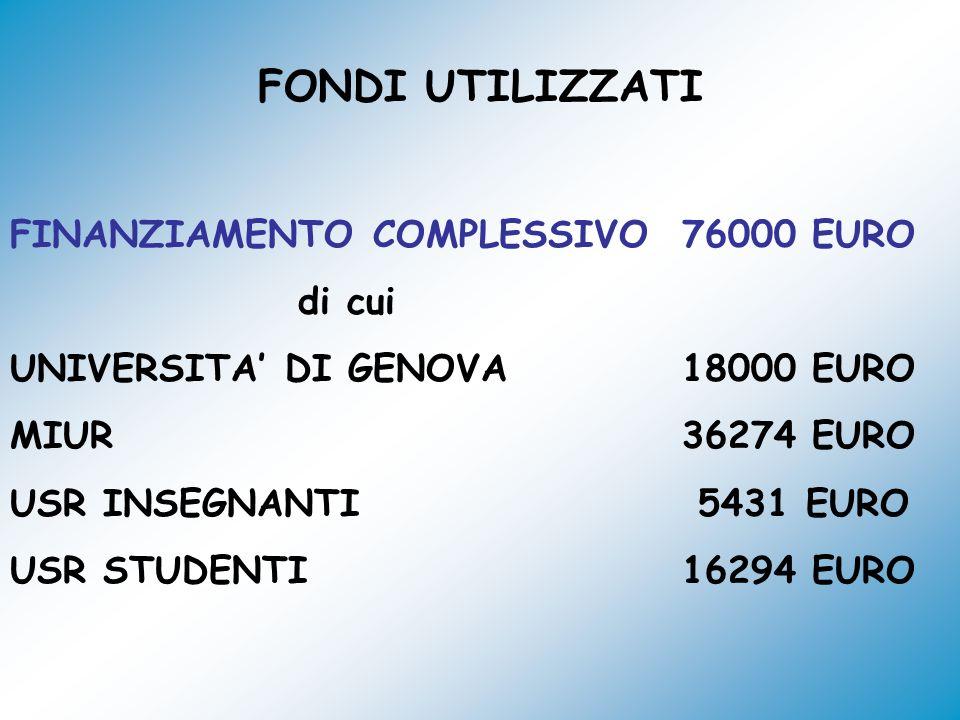 FONDI UTILIZZATI FINANZIAMENTO COMPLESSIVO76000 EURO di cui UNIVERSITA DI GENOVA18000 EURO MIUR36274 EURO USR INSEGNANTI 5431 EURO USR STUDENTI16294 E