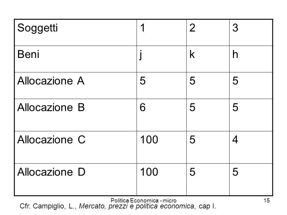 Politica Economica - micro15 Soggetti123 Benijkh Allocazione A555 Allocazione B655 Allocazione C10054 Allocazione D10055 Cfr. Campiglio, L., Mercato,
