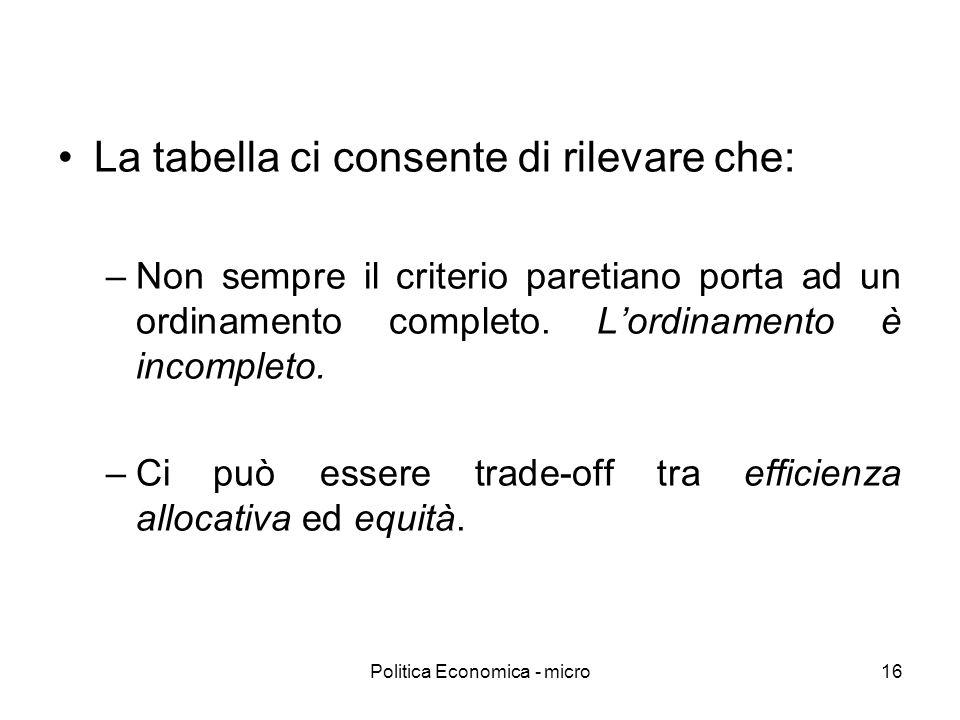 Politica Economica - micro16 La tabella ci consente di rilevare che: –Non sempre il criterio paretiano porta ad un ordinamento completo. Lordinamento