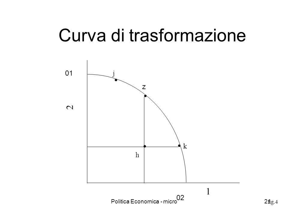 Politica Economica - micro21 fig.4 Curva di trasformazione 1 2 k j h 01 02 z