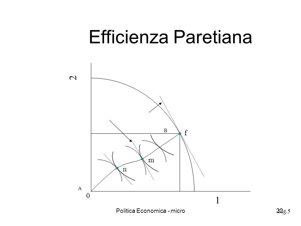 Politica Economica - micro22 Fig.5 Efficienza Paretiana 1 2 f A B 0 m n