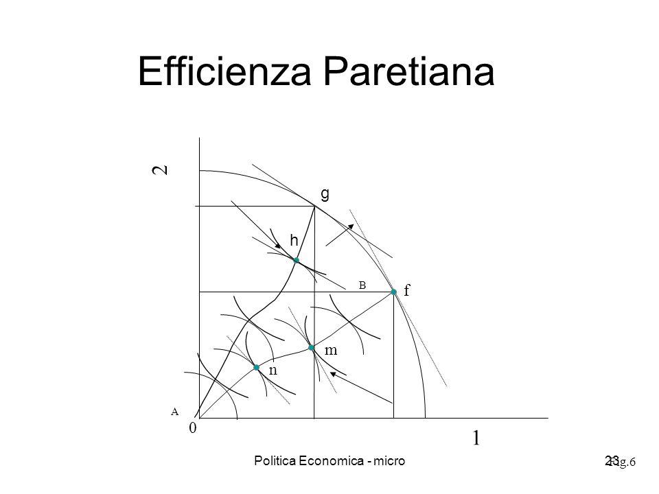 Politica Economica - micro23 Fig.6 Efficienza Paretiana 1 2 f A B 0 m n h g