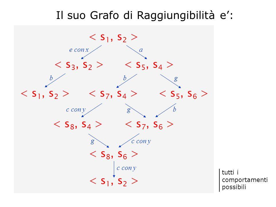 Il suo Grafo di Raggiungibilità e: tutti i comportamenti possibili ae con x b b g b g c con y g