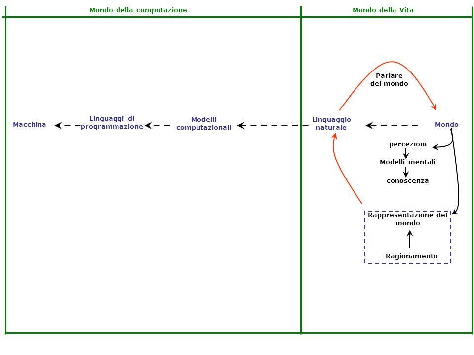 Linguaggi di programmazione Modelli computazionali Linguaggio naturale MondoMacchina Rappresentazione del mondo conoscenza Modelli mentali percezioni Ragionamento Parlare del mondo Mondo della VitaMondo della computazione Turing ALGORITMO DATI Struttura dati Strumenti per scrivere algoritmi Programmazione classica