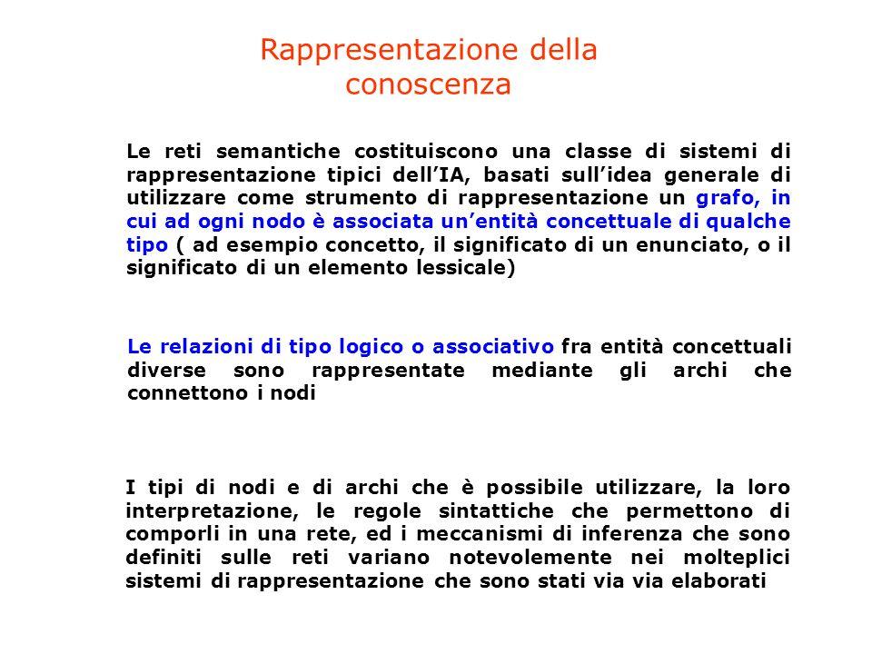 Le reti semantiche costituiscono una classe di sistemi di rappresentazione tipici dellIA, basati sullidea generale di utilizzare come strumento di rap