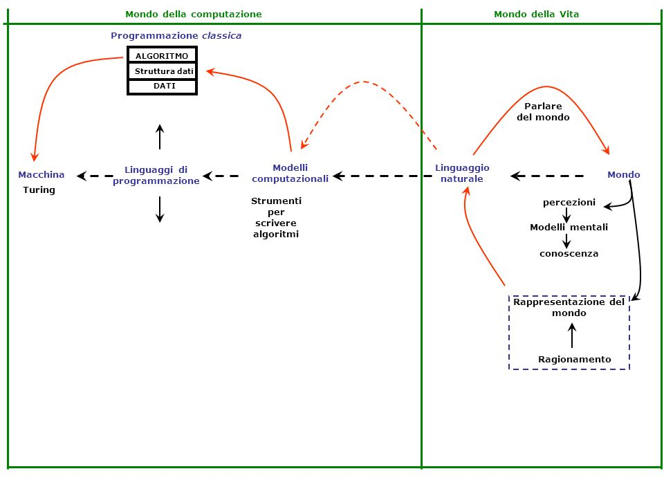 Linguaggi di programmazione Modelli computazionali Linguaggio naturale MondoMacchina Rappresentazione del mondo conoscenza Modelli mentali percezioni Ragionamento Parlare del mondo Mondo della VitaMondo della computazione Turing ALGORITMO DATI Struttura dati Programmazione classica I dati strutturati sono saldati agli algoritmi procedurale