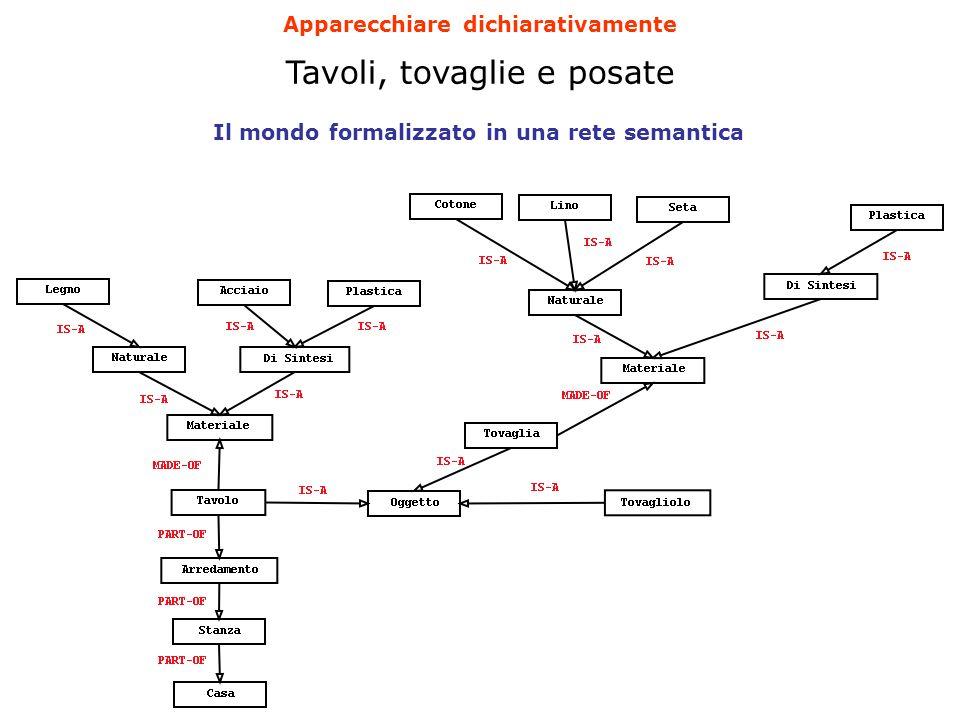 Il mondo formalizzato in una rete semantica Tavoli, tovaglie e posate Apparecchiare dichiarativamente