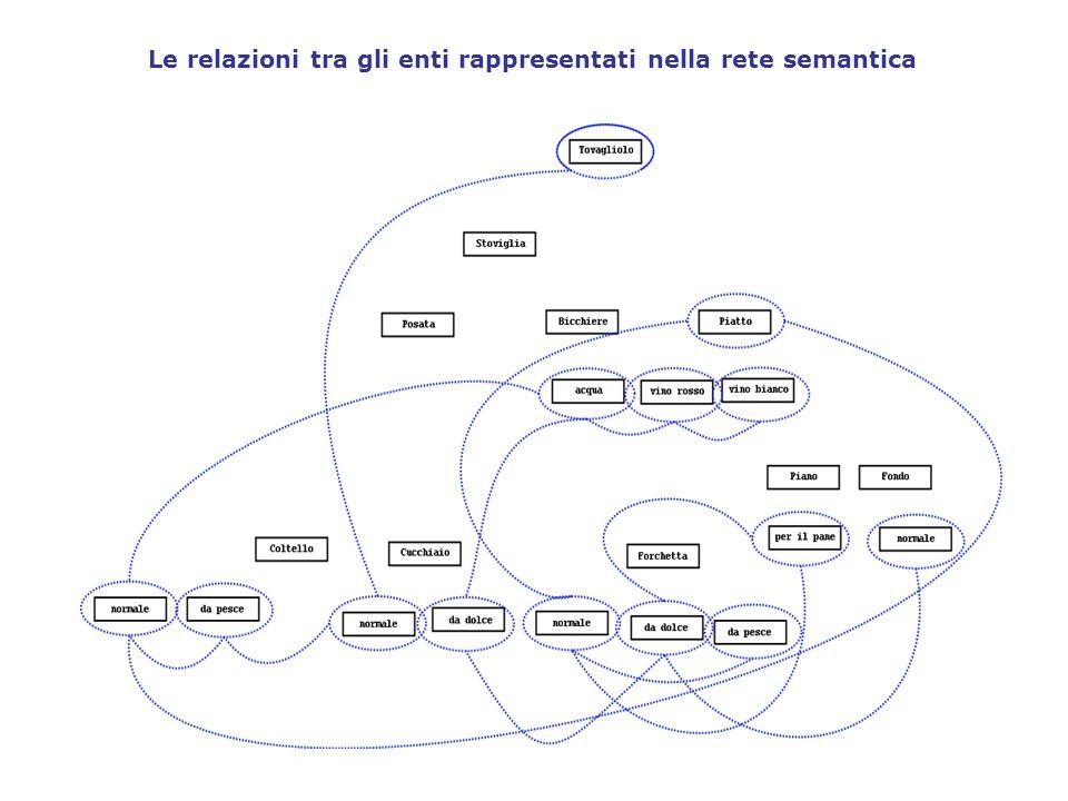 Le relazioni tra gli enti rappresentati nella rete semantica