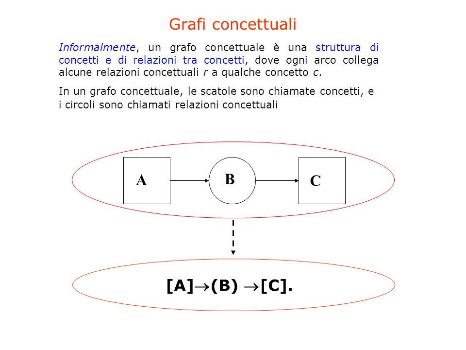 Informalmente, un grafo concettuale è una struttura di concetti e di relazioni tra concetti, dove ogni arco collega alcune relazioni concettuali r a q