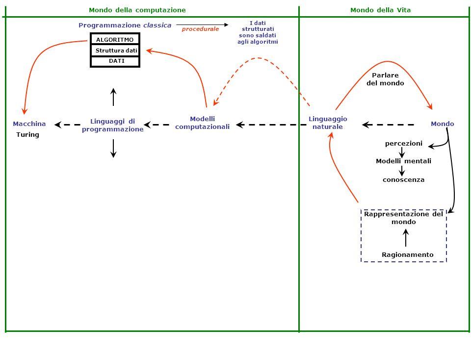 Linguaggi di programmazione Modelli computazionali Linguaggio naturale MondoMacchina Rappresentazione del mondo Rappresentazione della conoscenza conoscenza Modelli mentali percezioni Ragionamento Linguaggi formali Parlare del mondo Modelli concettuali Metodi inferenziali Mondo della VitaMondo della computazione