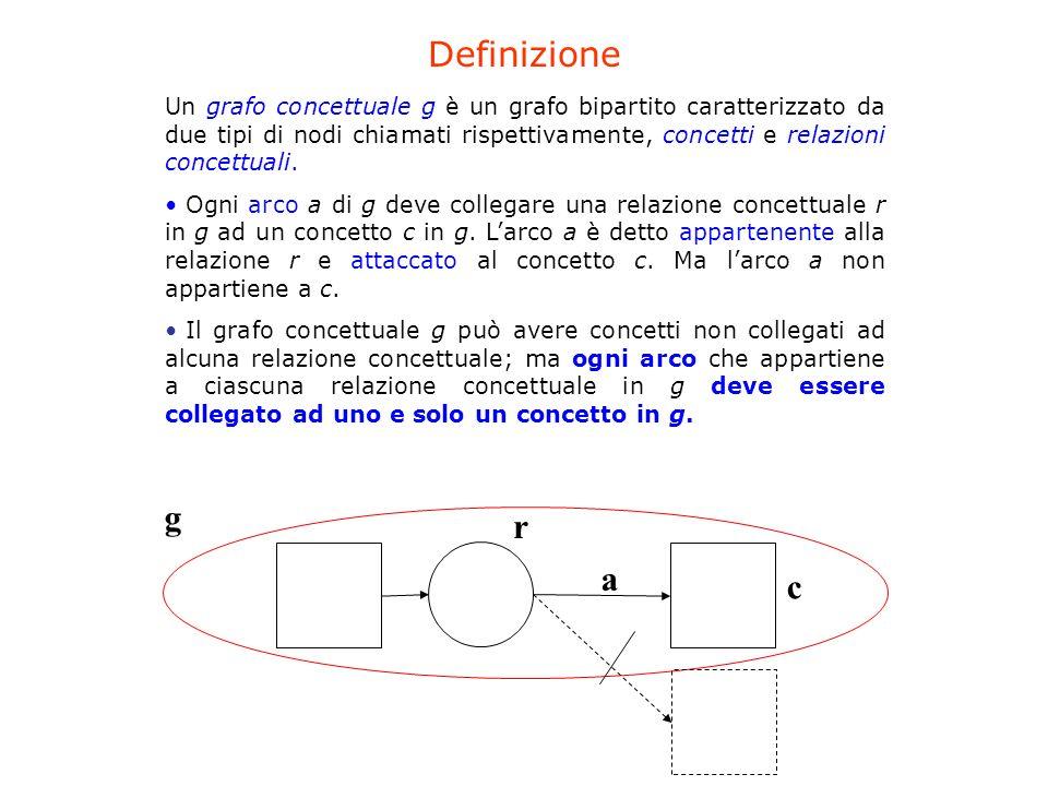 Un grafo concettuale g è un grafo bipartito caratterizzato da due tipi di nodi chiamati rispettivamente, concetti e relazioni concettuali. Ogni arco a