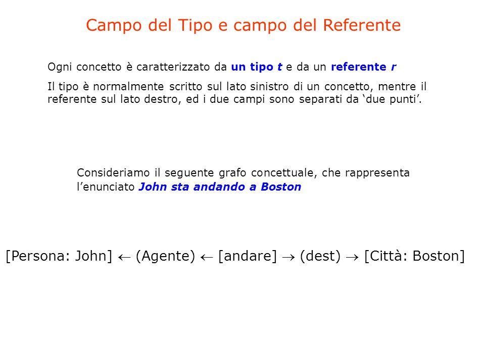 Ogni concetto è caratterizzato da un tipo t e da un referente r Il tipo è normalmente scritto sul lato sinistro di un concetto, mentre il referente su