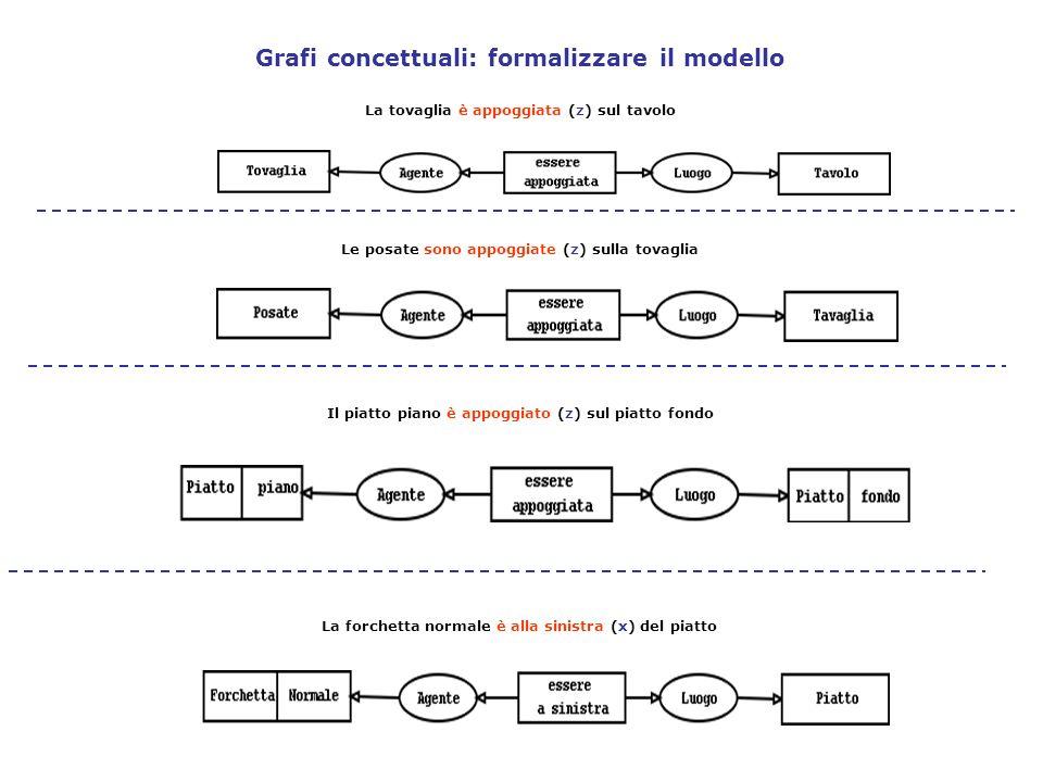 Grafi concettuali: formalizzare il modello Il piatto piano è appoggiato (z) sul piatto fondo La forchetta normale è alla sinistra (x) del piatto La to