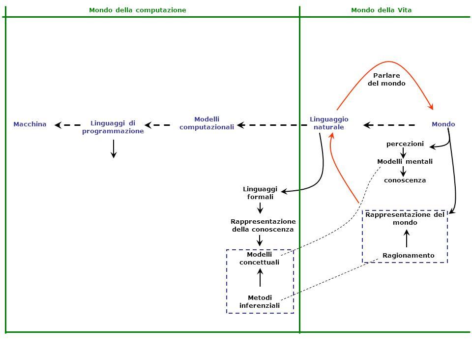 Linguaggi di programmazione Modelli computazionali Linguaggio naturale MondoMacchina Rappresentazione del mondo Rappresentazione della conoscenza conoscenza Modelli mentali percezioni Ragionamento Linguaggi formali Parlare del mondo Mondo della VitaMondo della computazione Turing Modelli concettuali Metodi inferenziali PROBLEM SOLVING METHOD DATI CONOSCENZA Programmazione AI