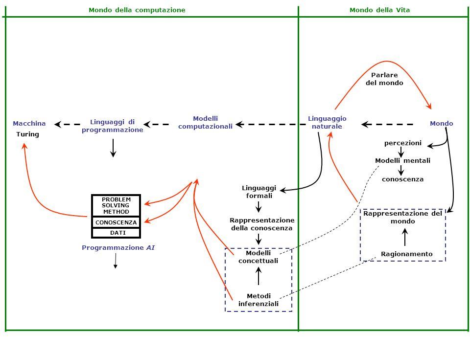 Linguaggi di programmazione Modelli computazionali Linguaggio naturale MondoMacchina Rappresentazione del mondo Rappresentazione della conoscenza conoscenza Modelli mentali percezioni Ragionamento Linguaggi formali Parlare del mondo Mondo della VitaMondo della computazione Turing Modelli concettuali Metodi inferenziali PROBLEM SOLVING METHOD DATI CONOSCENZA Strumenti per scrivere algoritmi Programmazione AI La conoscenza è separata dagli algoritmi dichiarativo
