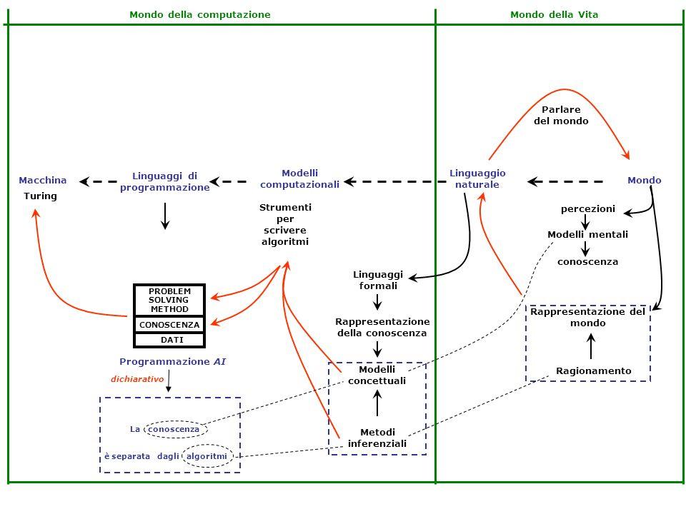 Linguaggi di programmazione Modelli computazionali Linguaggio naturale MondoMacchina Rappresentazione del mondo Rappresentazione della conoscenza conoscenza Modelli mentali percezioni Ragionamento Linguaggi formali Parlare del mondo Mondo della VitaMondo della computazione Turing Modelli concettuali Metodi inferenziali ALGORITMO DATI Struttura dati PROBLEM SOLVING METHOD DATI CONOSCENZA Strumenti per scrivere algoritmi Programmazione classica Programmazione AI I dati strutturati sono saldati agli algoritmi La conoscenza è separata dagli algoritmi procedurale dichiarativo
