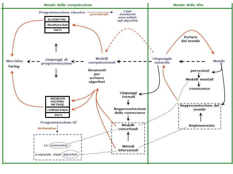 La conoscenza e i suoi modelli Limplementazione delle rappresentazioni Linguaggio naturale e rappresentazioni visive Linguaggi formali e di programmazione