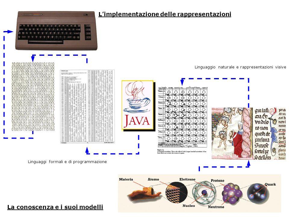 La conoscenza e i suoi modelli Limplementazione delle rappresentazioni Linguaggio naturale e rappresentazioni visive Linguaggi formali e di programmaz