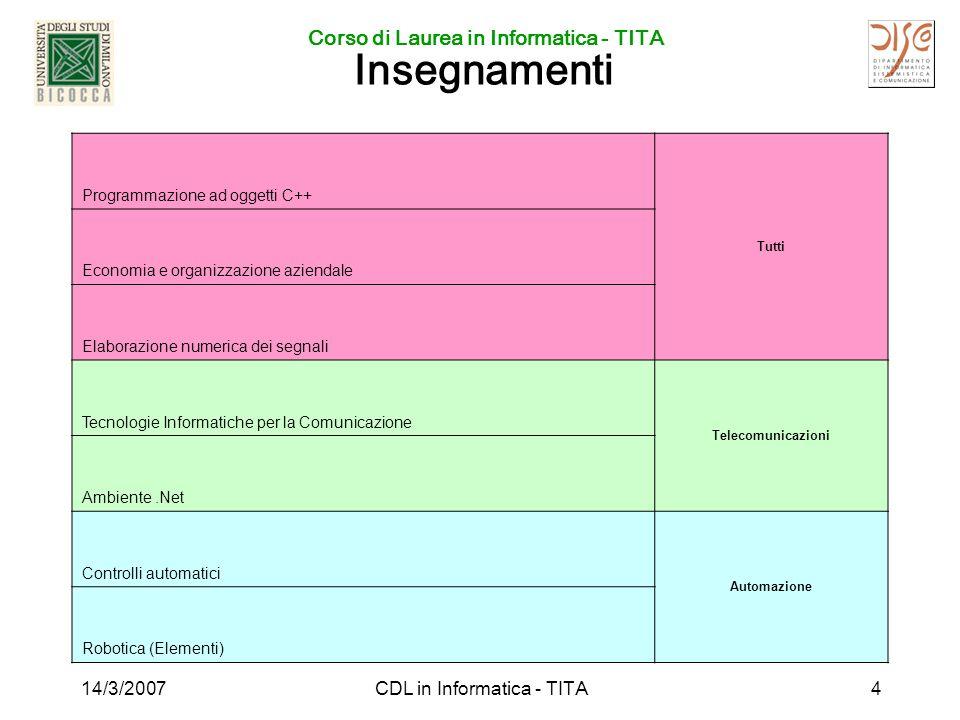 Corso di Laurea in Informatica - TITA 14/3/2007CDL in Informatica - TITA4 Insegnamenti Programmazione ad oggetti C++ Tutti Economia e organizzazione a