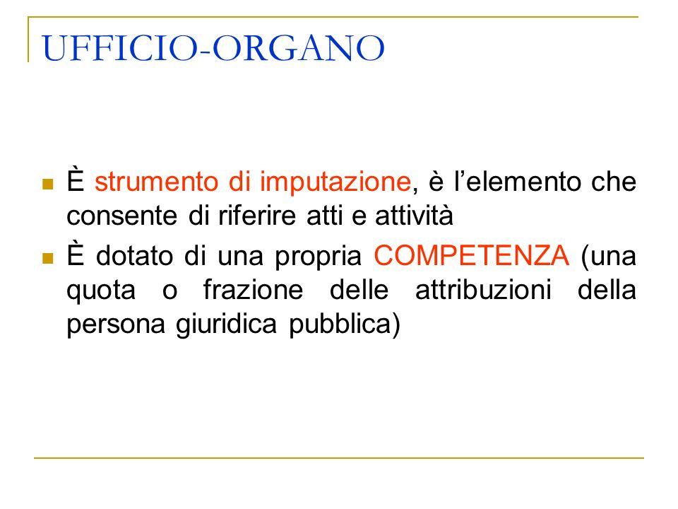 UFFICIO-ORGANO È strumento di imputazione, è lelemento che consente di riferire atti e attività È dotato di una propria COMPETENZA (una quota o frazione delle attribuzioni della persona giuridica pubblica)