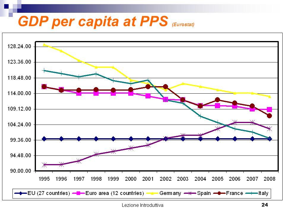 Lezione Introduttiva 24 GDP per capita at PPS (Eurostat)