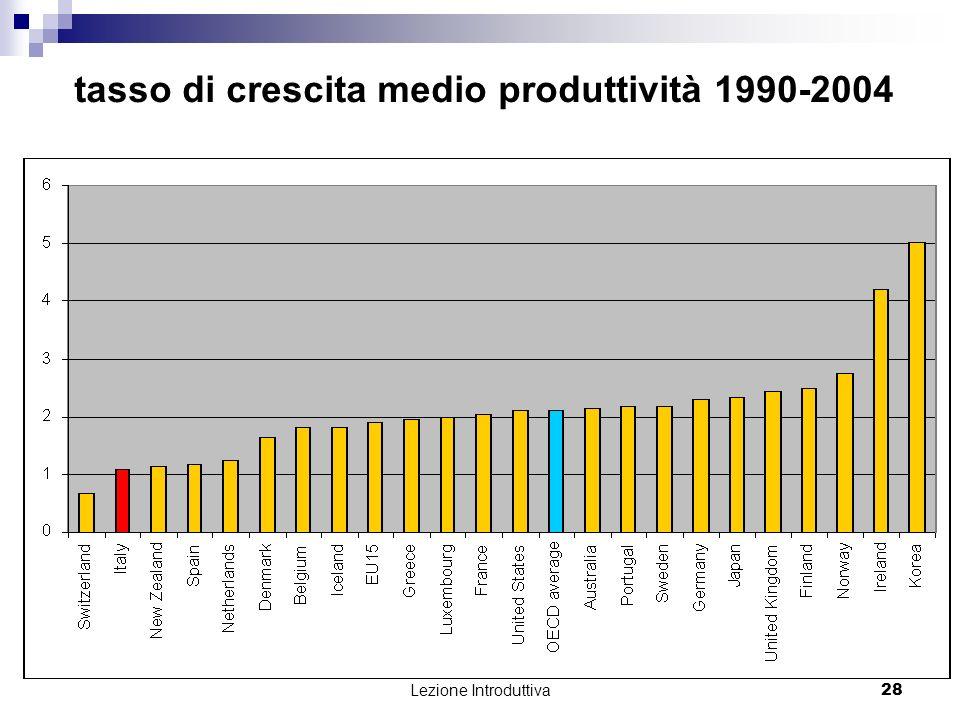 Lezione Introduttiva 28 tasso di crescita medio produttività 1990-2004