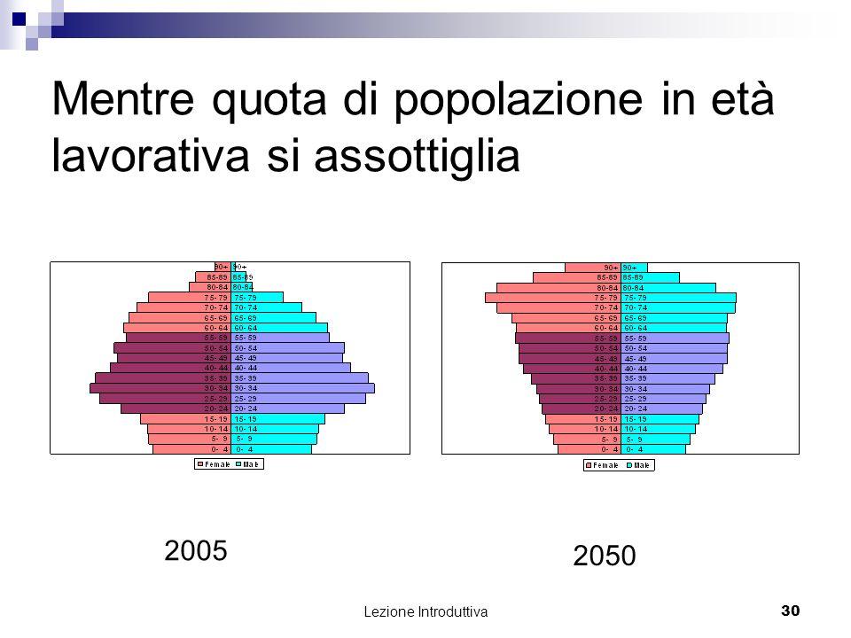 Lezione Introduttiva 30 Mentre quota di popolazione in età lavorativa si assottiglia 2005 2050