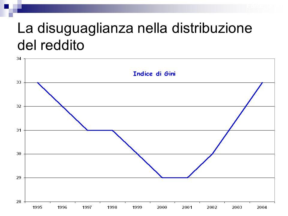 Lezione Introduttiva 38 La disuguaglianza nella distribuzione del reddito Fonte: ISTAT