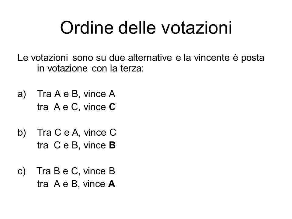 Ordine delle votazioni Le votazioni sono su due alternative e la vincente è posta in votazione con la terza: a)Tra A e B, vince A tra A e C, vince C b