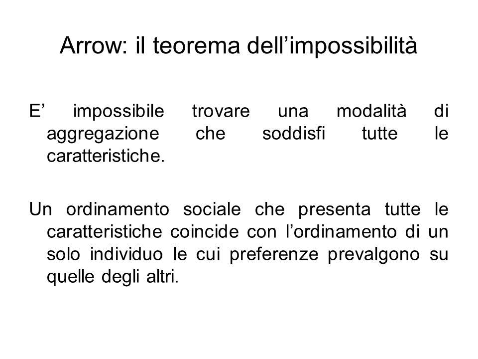 Arrow: il teorema dellimpossibilità E impossibile trovare una modalità di aggregazione che soddisfi tutte le caratteristiche. Un ordinamento sociale c