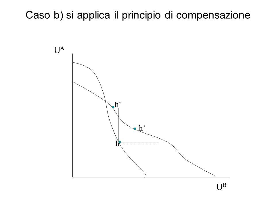 Caso b) si applica il principio di compensazione h h UBUB UAUA h
