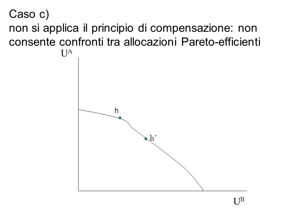 Caso c) non si applica il principio di compensazione: non consente confronti tra allocazioni Pareto-efficienti h UBUB UAUA h