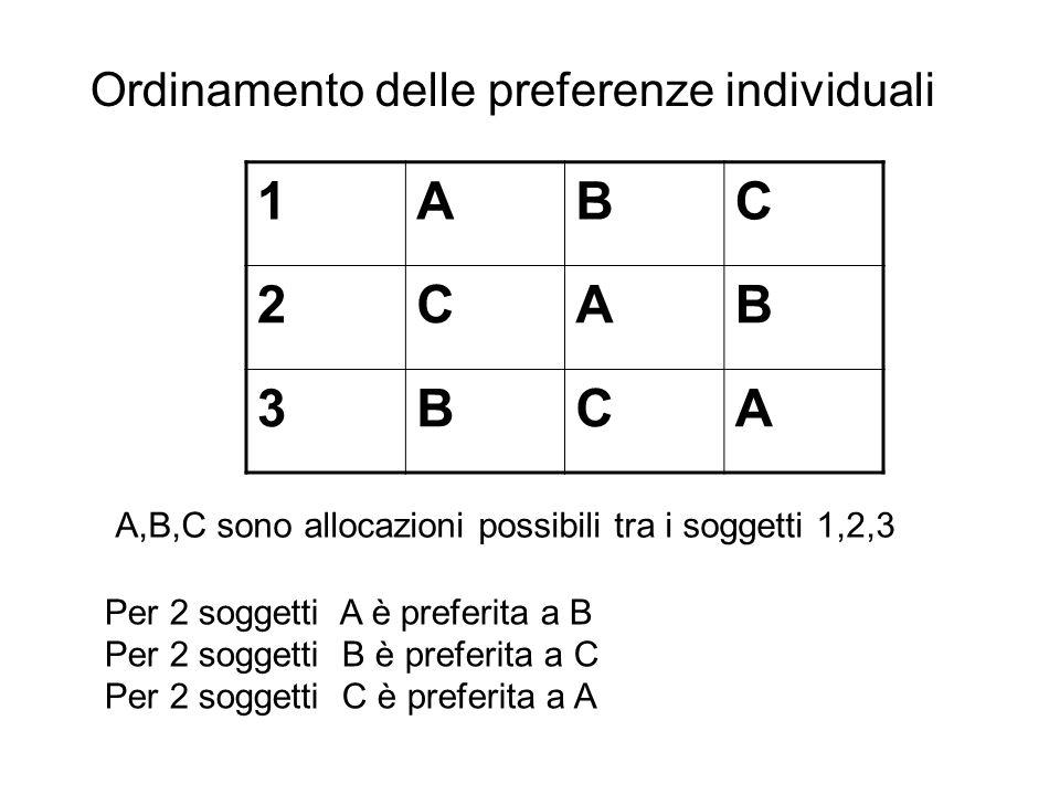 1ABC 2CAB 3BCA Per 2 soggetti A è preferita a B Per 2 soggetti B è preferita a C Per 2 soggetti C è preferita a A A,B,C sono allocazioni possibili tra