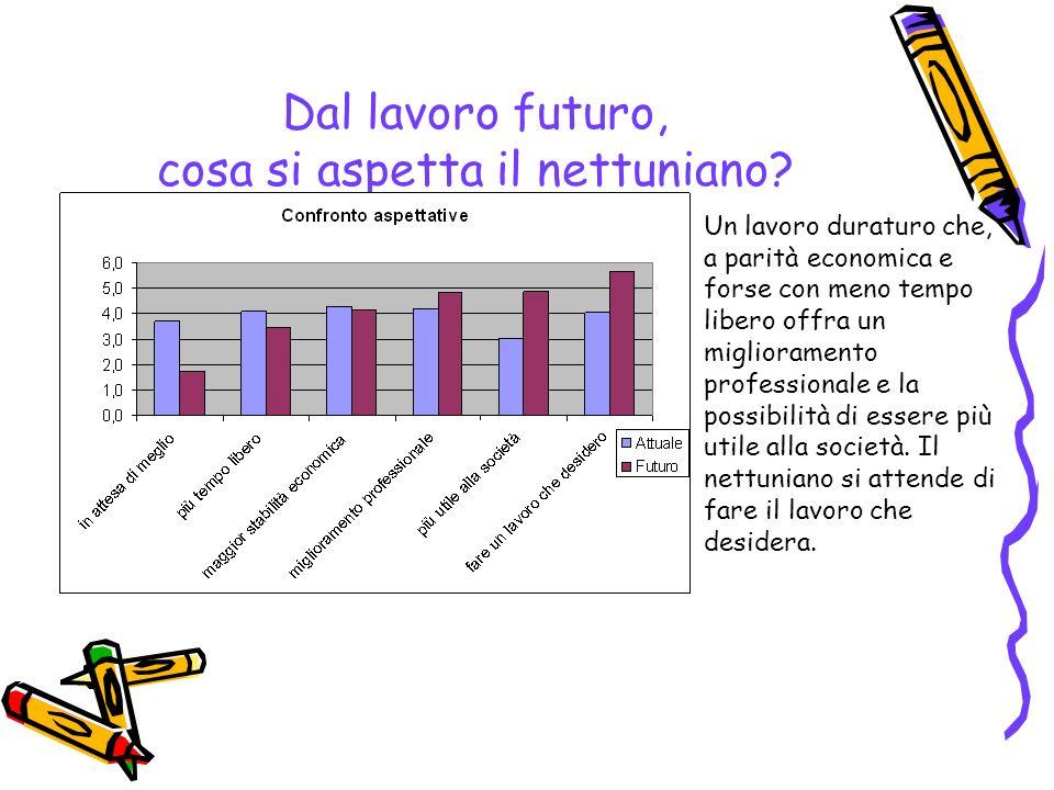 Dal lavoro futuro, cosa si aspetta il nettuniano? Un lavoro duraturo che, a parità economica e forse con meno tempo libero offra un miglioramento prof