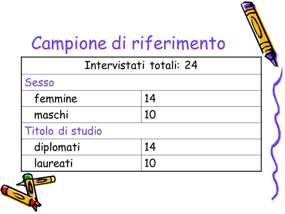 Campione di riferimento Intervistati totali: 24 Sesso femmine14 maschi10 Titolo di studio diplomati14 laureati10