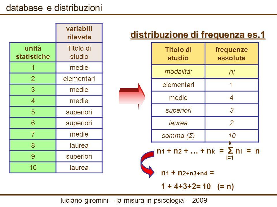 database e distribuzioni frequenze relative es 1 dividendo ogni n i per n si ottengono le frequenze relative, che hanno il pregio di eliminare leffetto della numerosità n della popolazione f i = n i / n Titolo di studio frequenze assolute frequenze relative modalità:ni fifi elementari1 0.1 medie4 0.4 superiori3 0.3 laurea2 0.2 somma (Σ)10 1 Σ f i = 1 i=1 k luciano giromini – la misura in psicologia – 2009 Titolo di studio frequenze assolute modalità:ni elementari1 medie4 superiori3 laurea2 somma (Σ)10