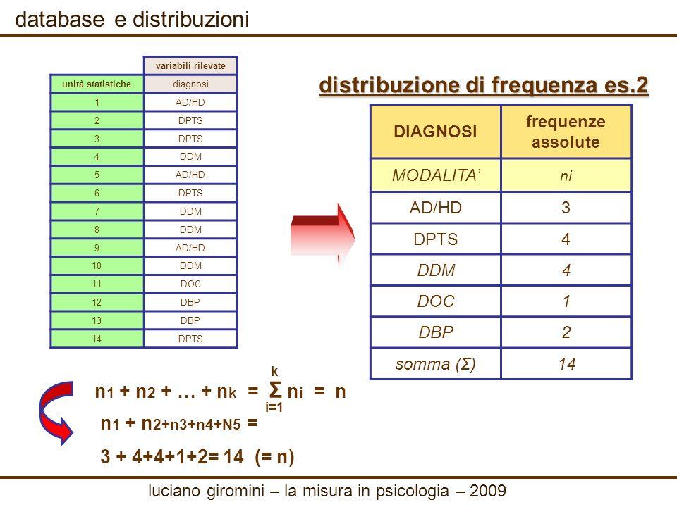 database e distribuzioni frequenze relative es 2 dividendo ogni n i per n si ottengono le frequenze relative, che hanno il pregio di eliminare leffetto della numerosità n della popolazione f i = n i / n DIAGNOSIfrequenze assolutefrequenze relative MODALITAnifi AD/HD30.21 DPTS40.29 DDM40.29 DOC10.07 DBP20.14 somma (Σ)141 Σ f i = 1 i=1 k luciano giromini – la misura in psicologia – 2009 DIAGNOSI frequenze assolute MODALITAni AD/HD3 DPTS4 DDM4 DOC1 DBP2 somma (Σ)14
