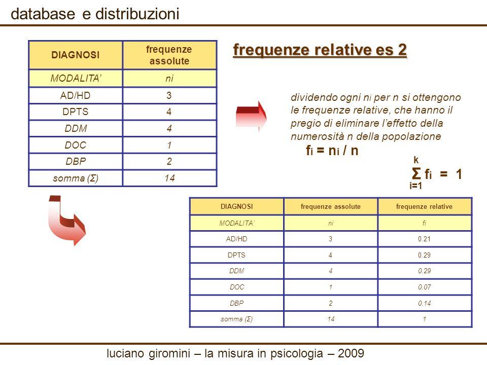 database e distribuzioni frequenze cumulate ES 3 la frequenza cumulata N i associata alla modalità i-esima (i=1,2,…,k) indica il numero di unità statistiche che hanno manifestato una modalità inferiore o uguale alla i-esima.