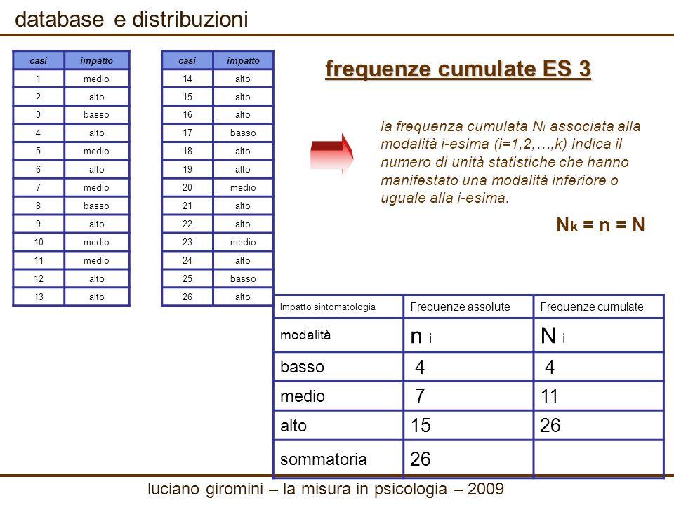 database e distribuzioni ES 4 Uno psicologo utilizza la Scala per la Valutazione Globale del Funzionamento (VGF, da 0 a 100, ad un punteggio di 100 corrisponde il miglior funzionamento) per confrontare il funzionamento psicologico dei pazienti di una clinica per tossicodipendenti (n=68) con quello dei pazienti di una clinica per psicotici (n=24).