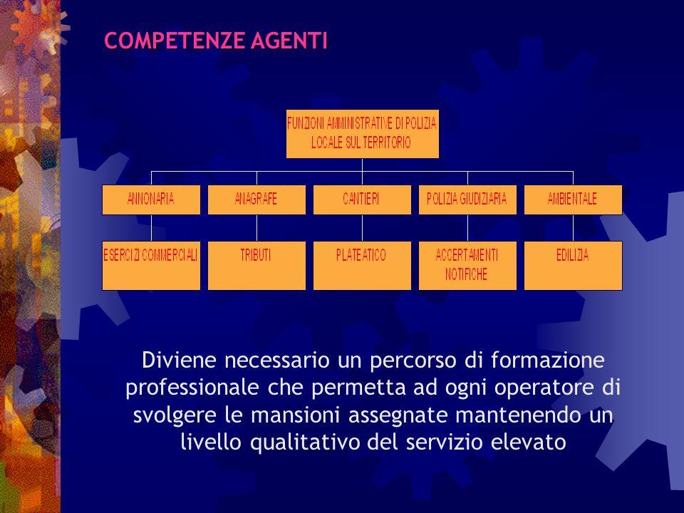 Intervento sul personale Assunti: 1.lagente sul territorio deve svolgere tutte le funzioni di competenza della P.M.