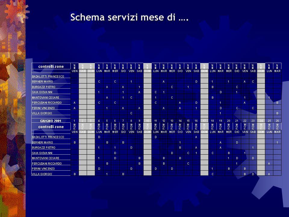 ORGANIZZAZIONE DEI SERVIZI Ogni Comparto predispone una turnazione mensile dei servizi che, una volta isolati i servizi comuni, è plasmata sulle necessità funzionali di ogni singolo comparto.