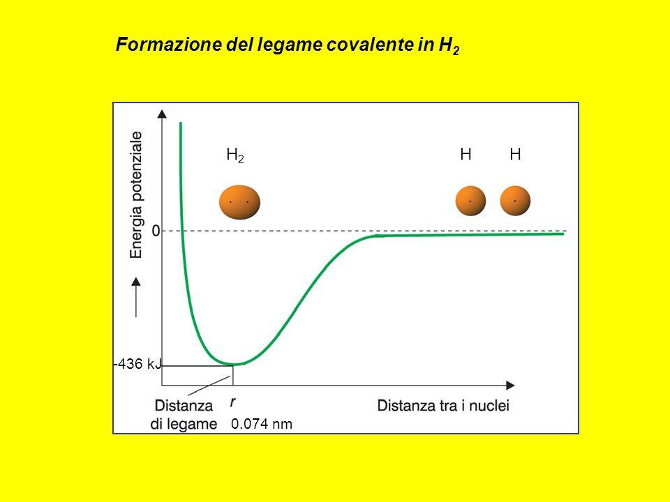 -436 kJ 0.074 nm H HH2H2 Formazione del legame covalente in H 2