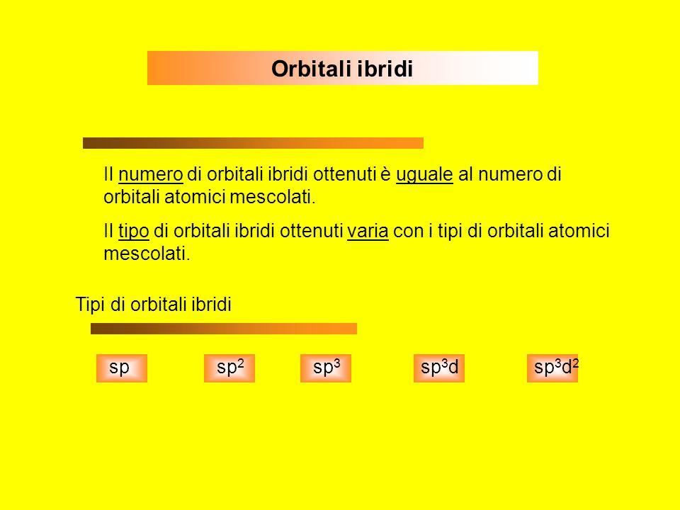 Orbitali ibridi Il numero di orbitali ibridi ottenuti è uguale al numero di orbitali atomici mescolati. Il tipo di orbitali ibridi ottenuti varia con
