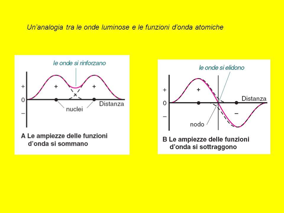 Unanalogia tra le onde luminose e le funzioni donda atomiche