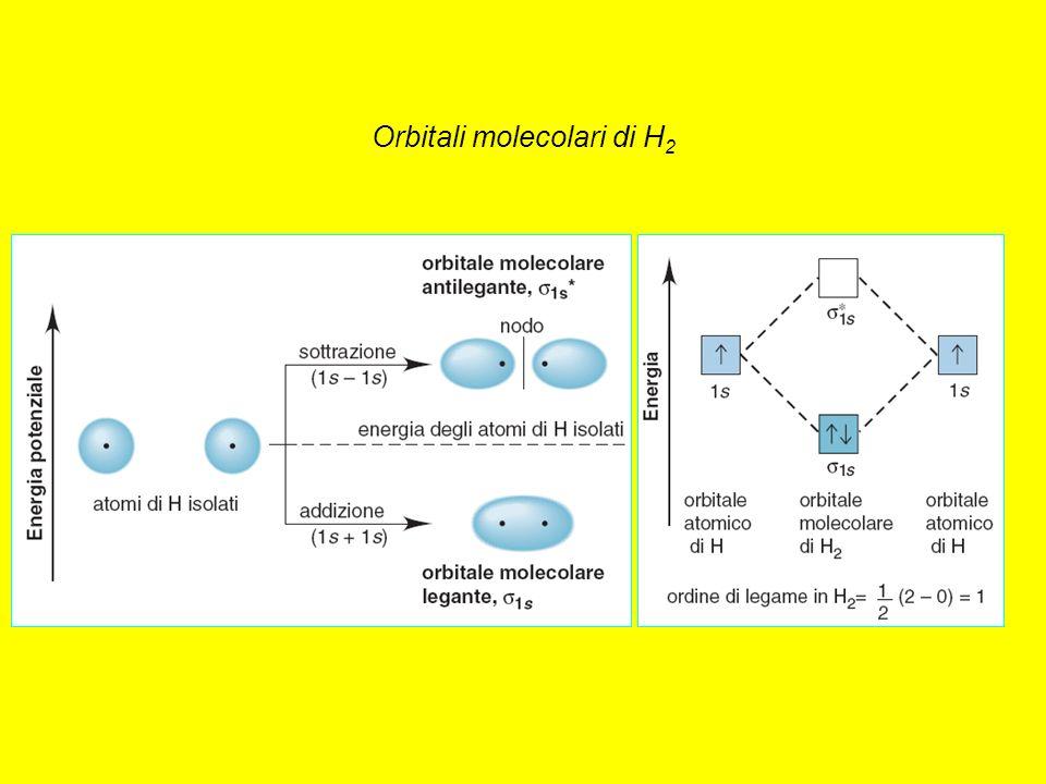 Orbitali molecolari di H 2