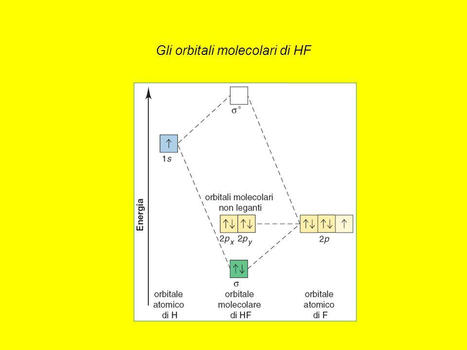 Gli orbitali molecolari di HF