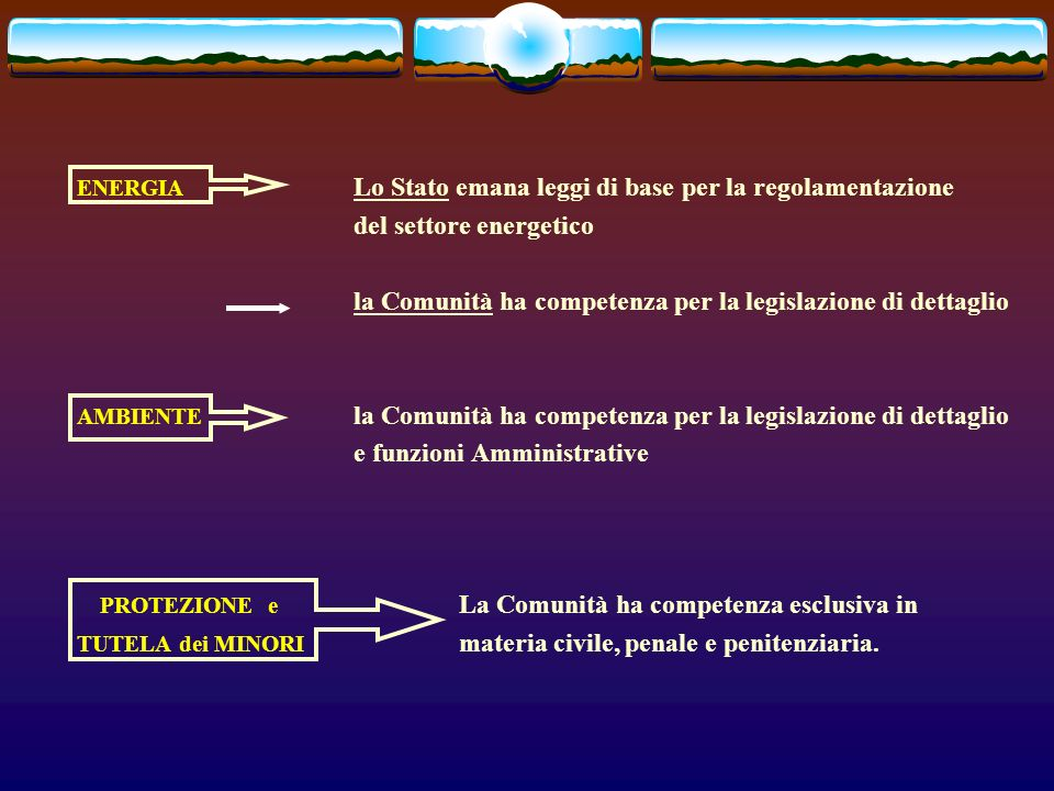 ENERGIA Lo Stato emana leggi di base per la regolamentazione del settore energetico la Comunità ha competenza per la legislazione di dettaglio AMBIENTE la Comunità ha competenza per la legislazione di dettaglio e funzioni Amministrative PROTEZIONE e La Comunità ha competenza esclusiva in TUTELA dei MINORI materia civile, penale e penitenziaria.
