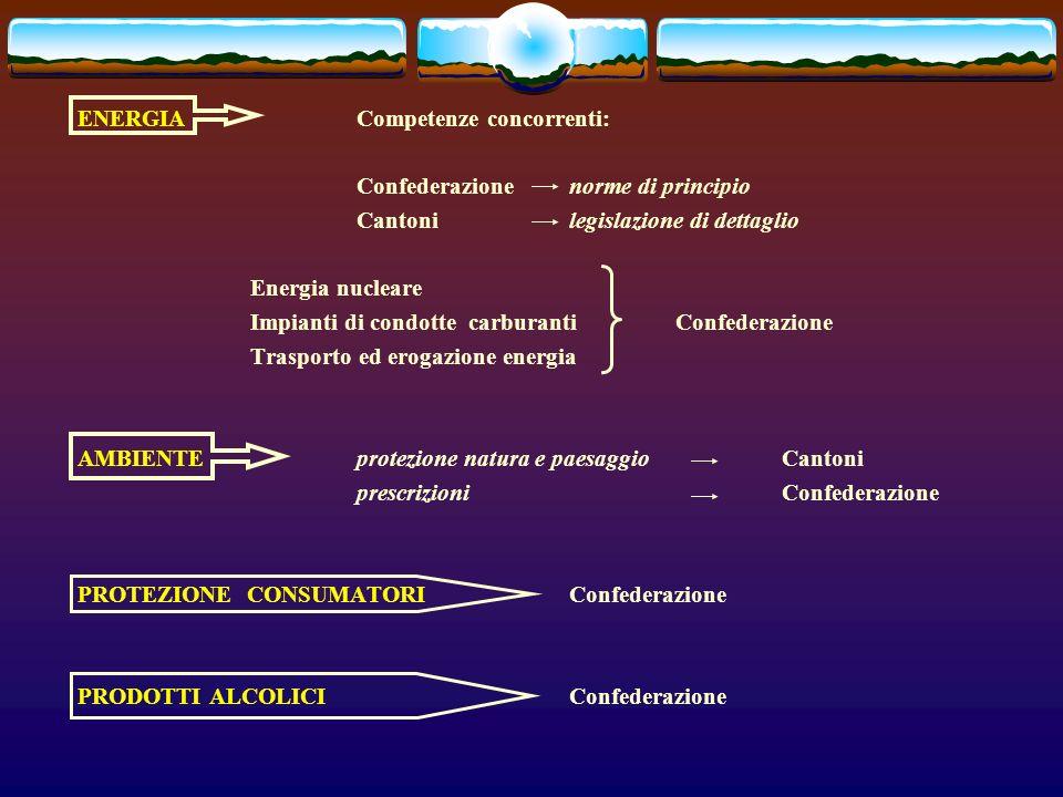 ENERGIACompetenze concorrenti: Confederazionenorme di principio Cantonilegislazione di dettaglio Energia nucleare Impianti di condotte carburantiConfederazione Trasporto ed erogazione energia AMBIENTEprotezione natura e paesaggioCantoni prescrizioniConfederazione PROTEZIONE CONSUMATORI Confederazione PRODOTTI ALCOLICI Confederazione