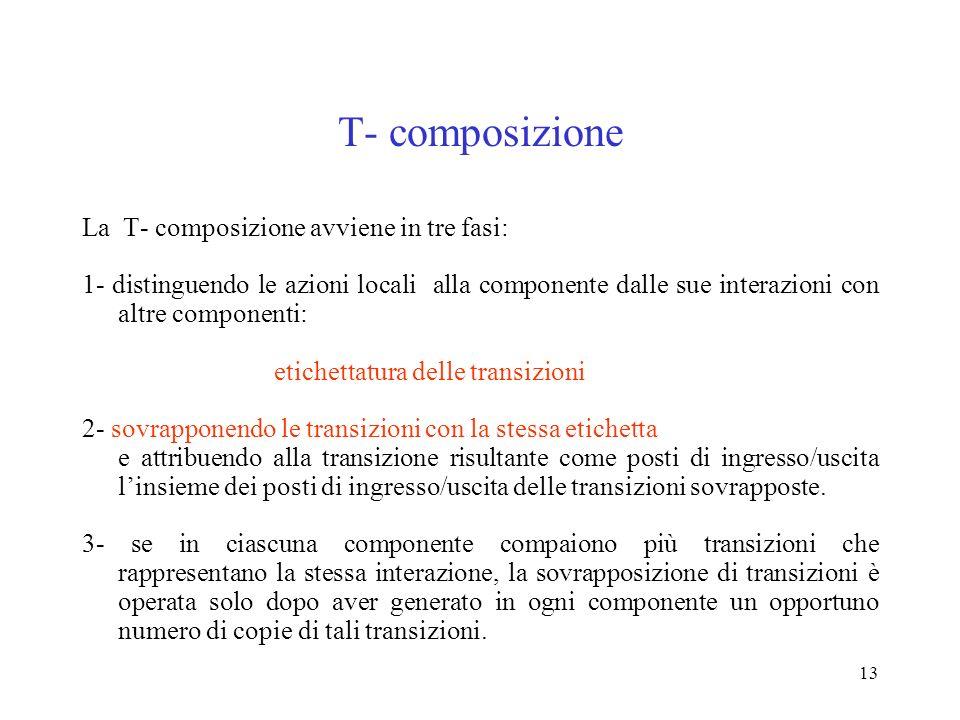 13 T- composizione La T- composizione avviene in tre fasi: 1- distinguendo le azioni locali alla componente dalle sue interazioni con altre componenti