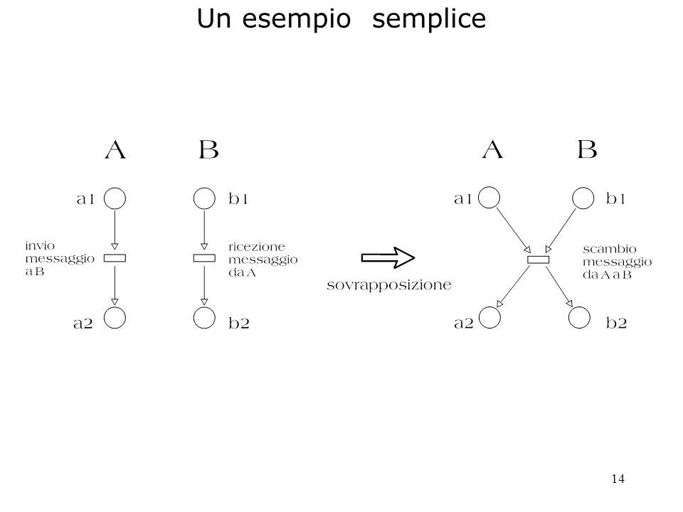 14 Un esempio semplice